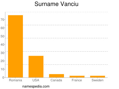 Surname Vanciu