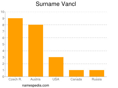 Surname Vancl