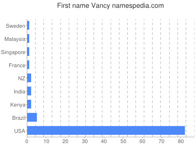 Given name Vancy