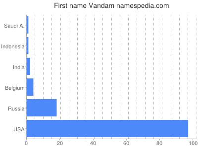 Given name Vandam