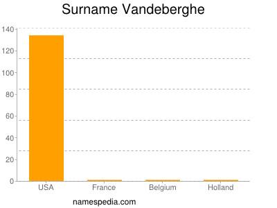 Surname Vandeberghe