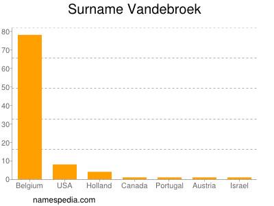 Surname Vandebroek