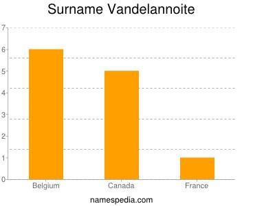 Surname Vandelannoite