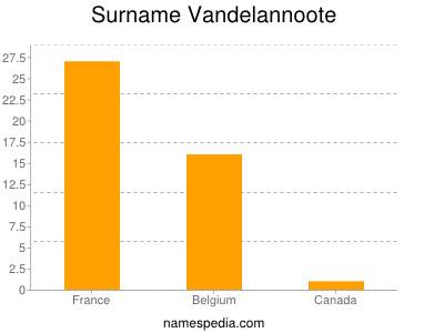 Surname Vandelannoote