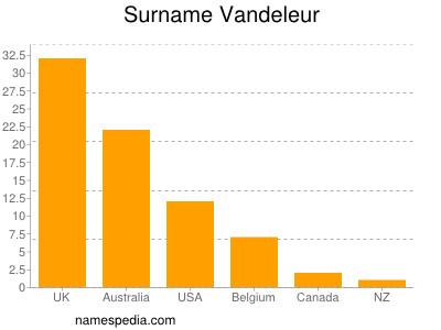 Surname Vandeleur