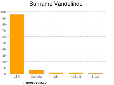 Surname Vandelinde