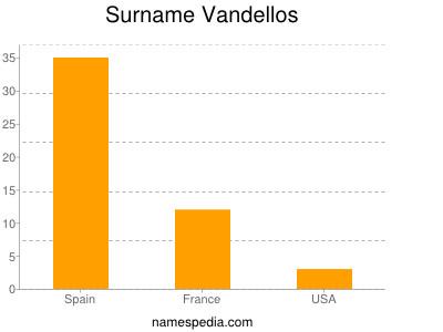 Surname Vandellos