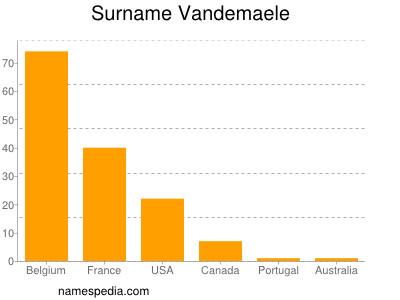 Surname Vandemaele