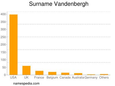Surname Vandenbergh