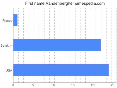 Given name Vandenberghe