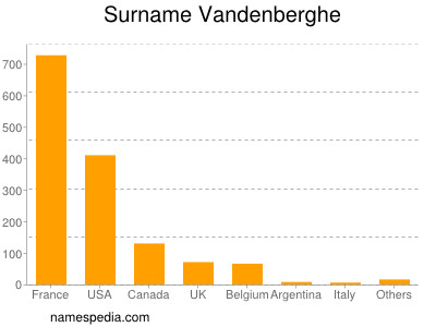Surname Vandenberghe