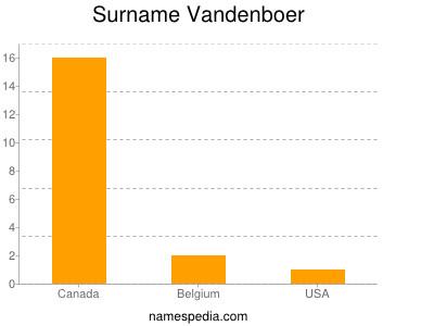 Surname Vandenboer