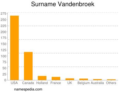 Surname Vandenbroek