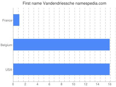 Given name Vandendriessche