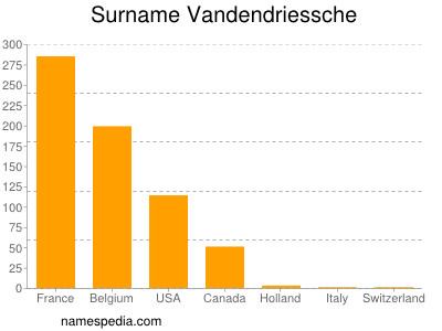 Surname Vandendriessche