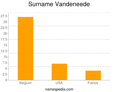 Surname Vandeneede
