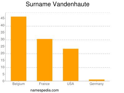 Surname Vandenhaute