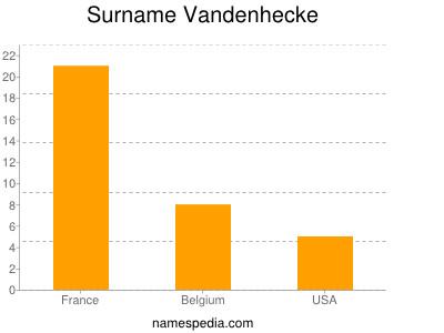 Surname Vandenhecke
