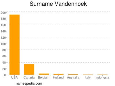 Surname Vandenhoek