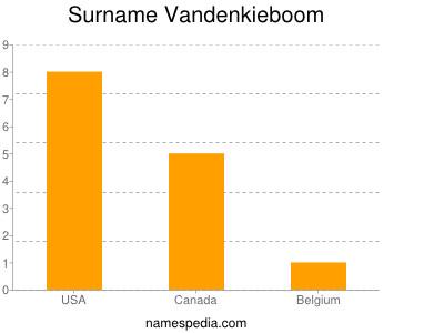 Surname Vandenkieboom
