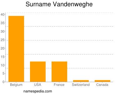 Surname Vandenweghe