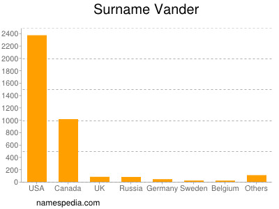 Surname Vander