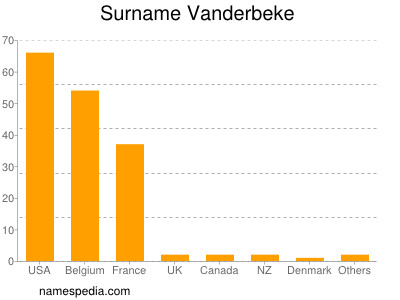 Surname Vanderbeke