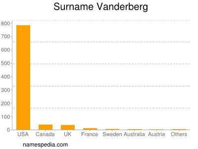 Surname Vanderberg