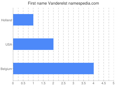 Given name Vanderelst