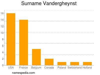 Surname Vandergheynst