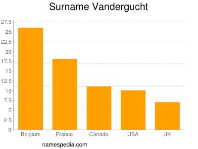 Surname Vandergucht