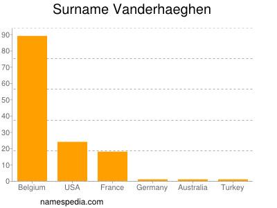 Surname Vanderhaeghen