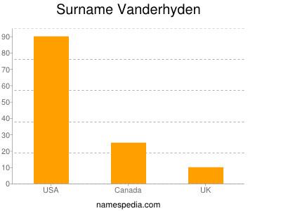 Surname Vanderhyden