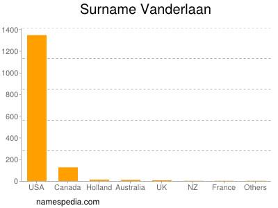Surname Vanderlaan