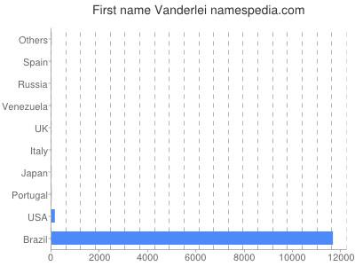 Given name Vanderlei