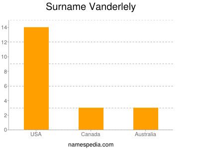 Surname Vanderlely