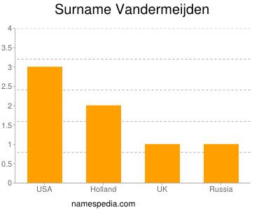 Surname Vandermeijden