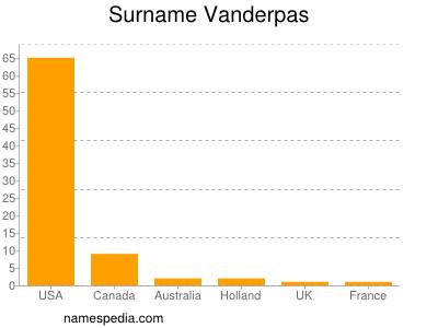 Surname Vanderpas