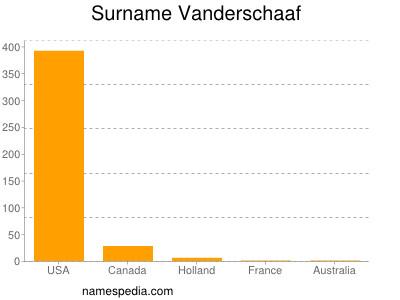 Surname Vanderschaaf