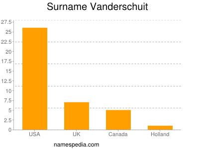 Surname Vanderschuit