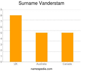 Surname Vanderstam