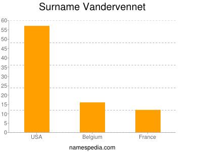 Surname Vandervennet