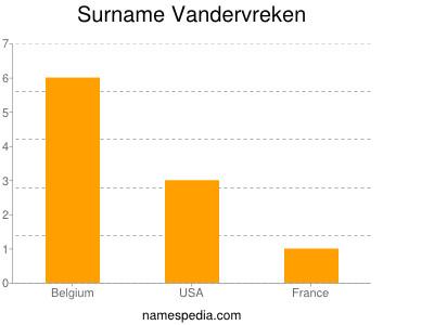 Surname Vandervreken