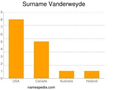 Surname Vanderweyde