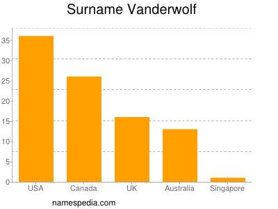 Surname Vanderwolf