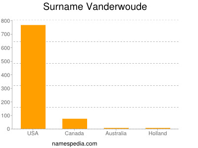 Surname Vanderwoude