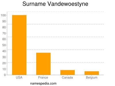 Surname Vandewoestyne