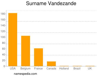 Surname Vandezande