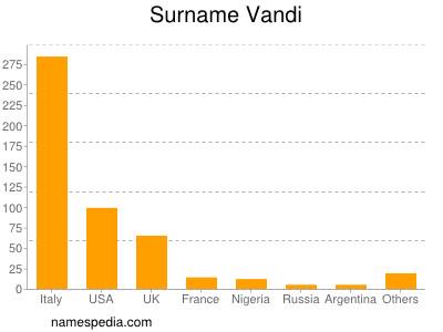Surname Vandi