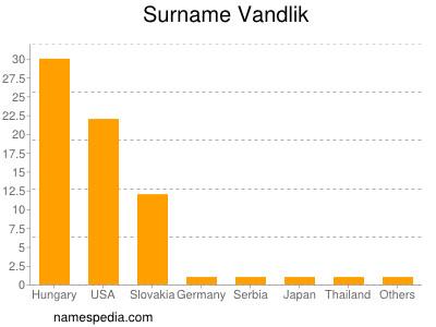 Surname Vandlik